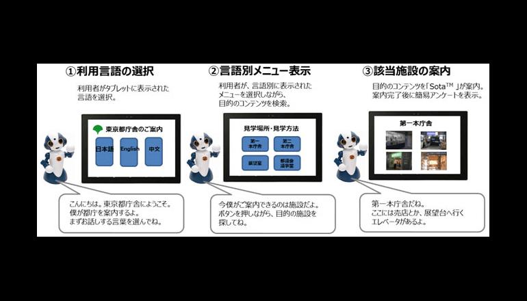 対話型ロボットによる多言語案内の実証実験、東京都庁