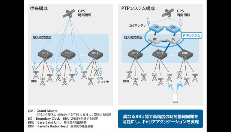モバイル通信の高度化に向けた新技術を採用、ソフトバンク