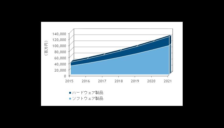 国内IoTセキュリティ市場は前年比27.5%増の518億円、IDC調査