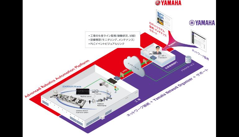 新たなIoTパッケージ、産業用ロボットをリモートで一括管理