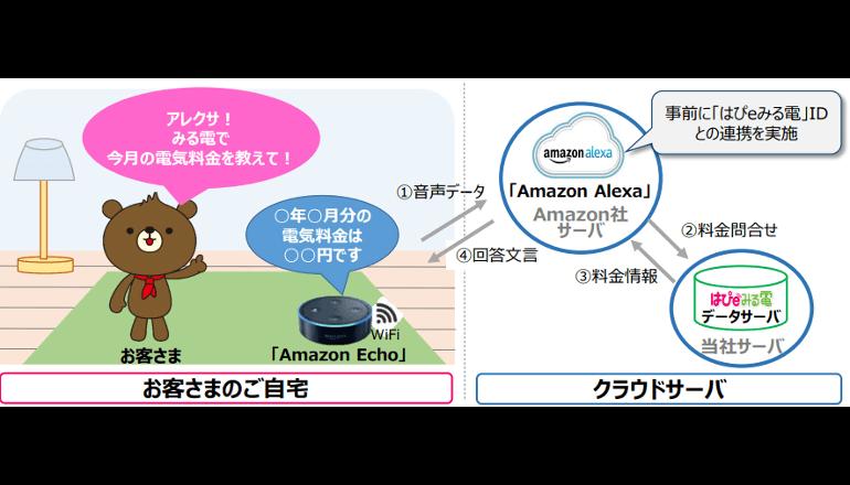 関西電力、Amazon Echoを利用したWebサービスをリリース