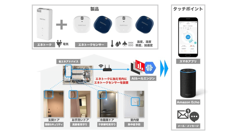 Amazon Echoとスマート家電コントローラを全戸導入