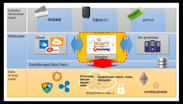 ブロックチェーン基盤とノンプログラミングで接続するミドルウェア