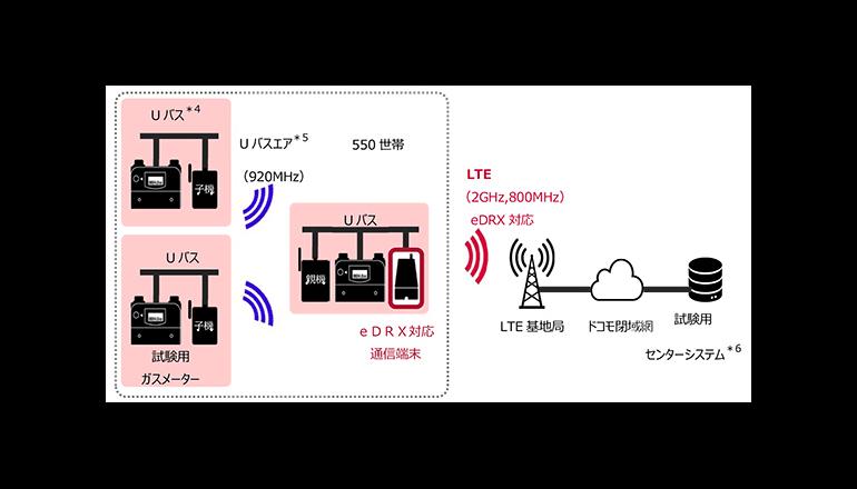ガススマートメーター向け通信端末の実証実験、東京ガスとドコモ