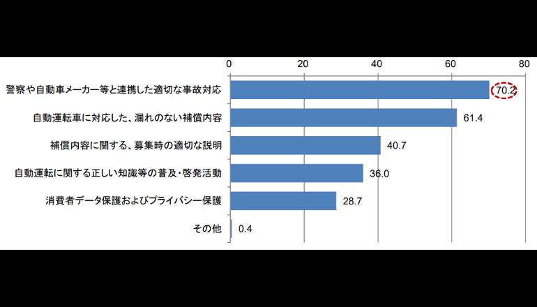 公道実験に過半数が賛成、自動運転車の意識調査