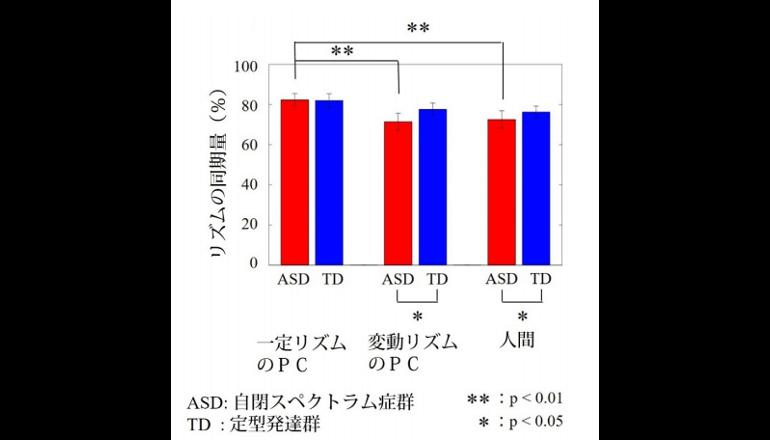 DNAを切断する瞬間の撮影に成功、AMEDと東京大学ら