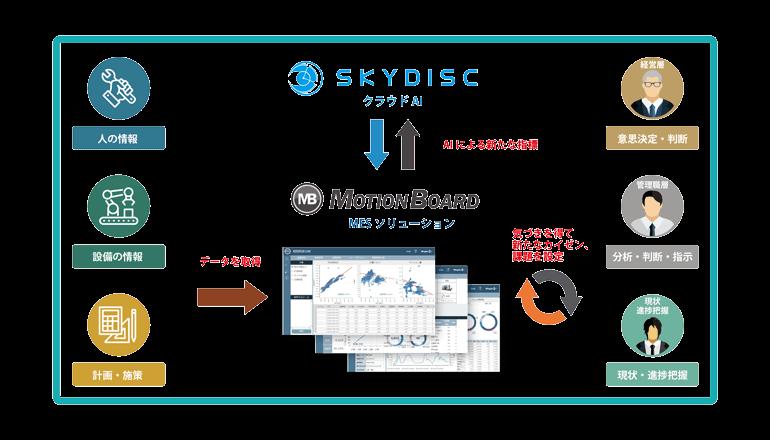 製造業でのAI利用促進において協業、ウイングアークとスカイディスク