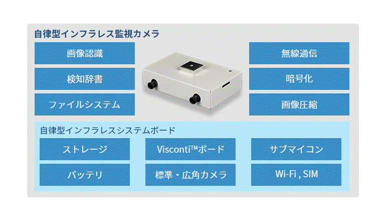 カメラ本体に画像認識機能を搭載した監視システム
