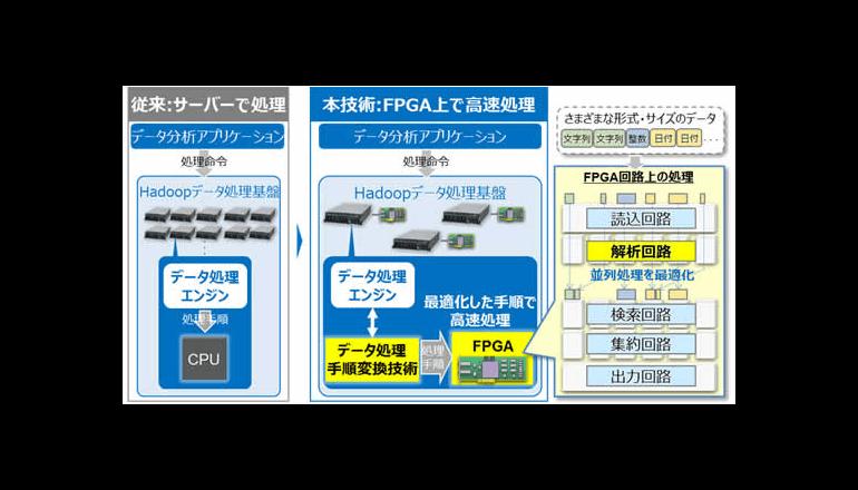FPGA能力を最大化、Hadoopデータ分析を100倍速に