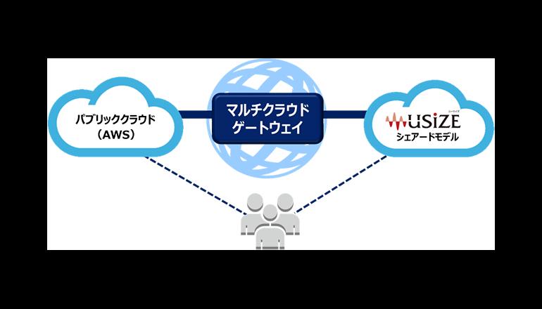 クラウド間連携サービスでPoC環境構築が容易に