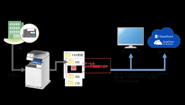受信FAXを自動で電子化して振り分けするサービス