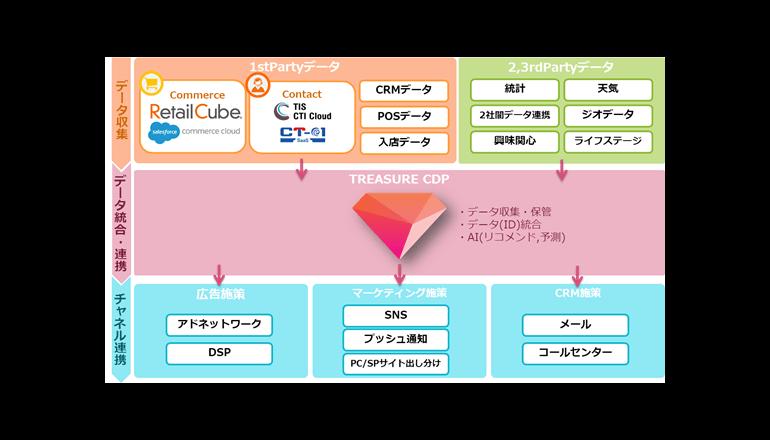 デジタルマーケティングの統合支援サービスを発表、TIS
