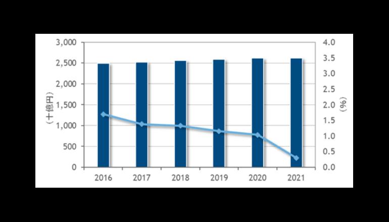 国内ITインフラ、サービス市場は約2兆5千億円