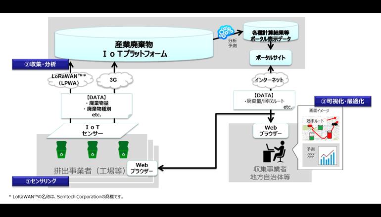 廃棄物量の視える化、最適な収集運搬ルートの選定を実現