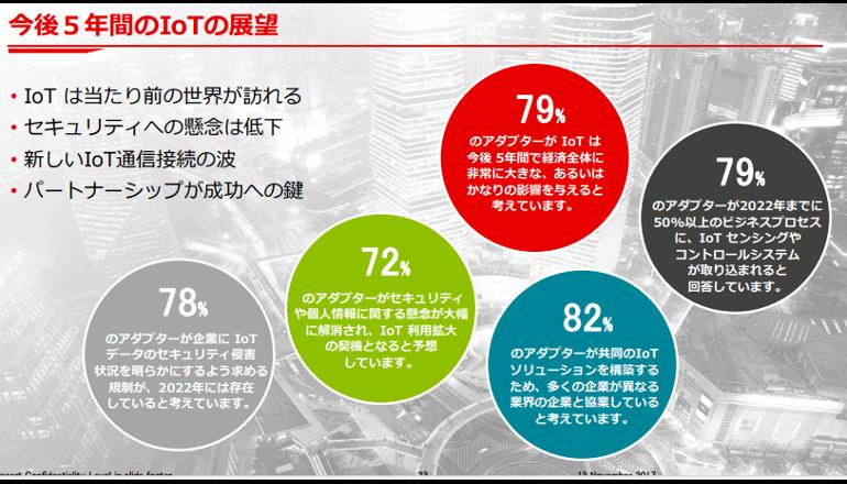 アジア企業のIoTへの積極投資が明らかに、ボーダフォン調査