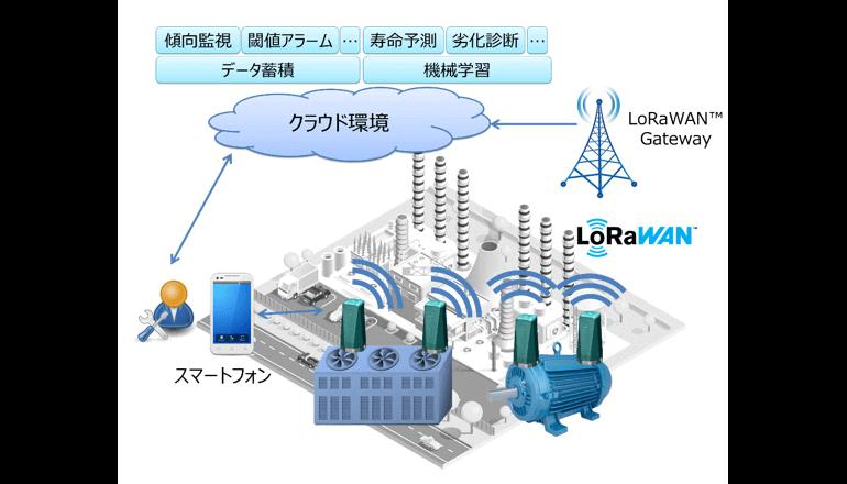 産業IoT(IIoT)を実現する小型無線センサーを開発