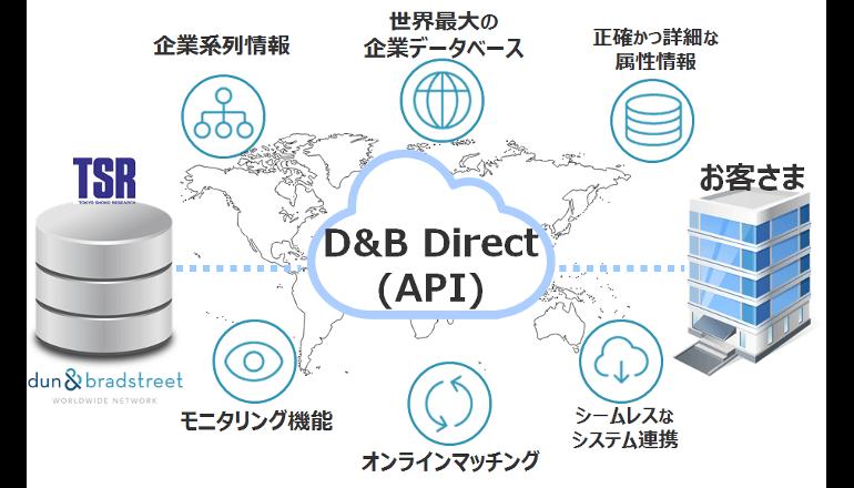 2億8,000万件超の企業データを取得するAPI