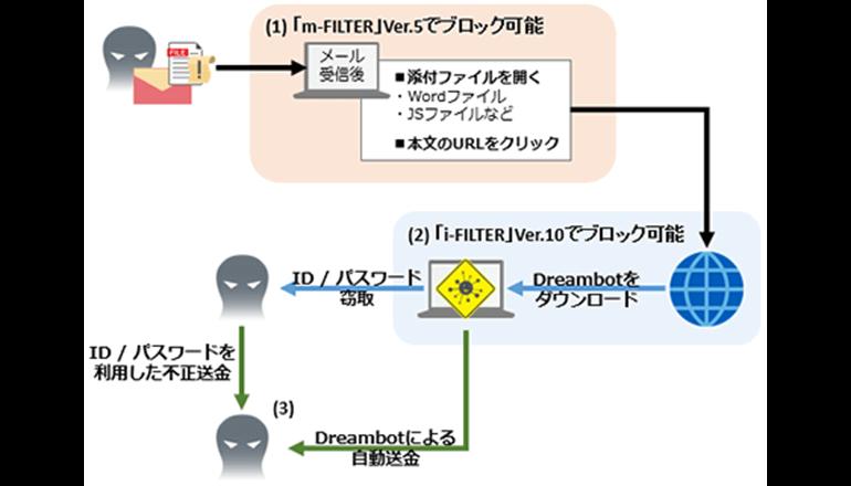 Web×メール連携セキュリティ、標的型攻撃をブロック