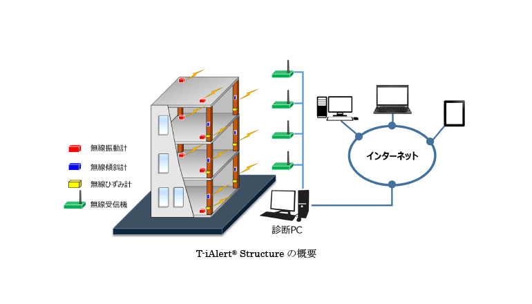 構造物の健全性、超小型デバイス網で迅速に評価