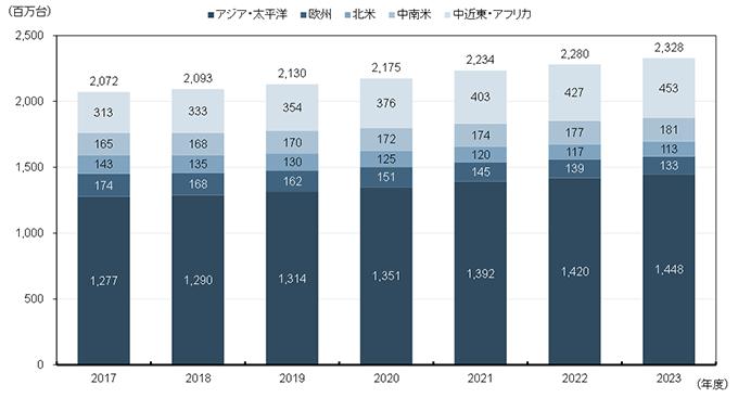 「ソフトウェアが全てを飲み込む」NRIが2023年度までのICT・メディア市場を予測