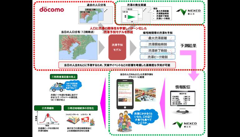 東京湾アクアラインの渋滞予測をAIを活用して配信