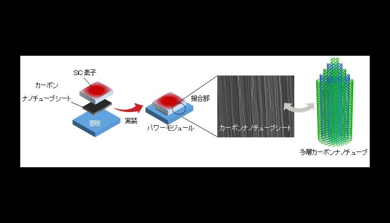 カーボンナノチューブ放熱シートの開発に成功、富士通研究所