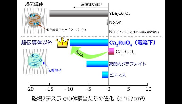 電子が凍るモット絶縁体を「溶かす」方法を新発見