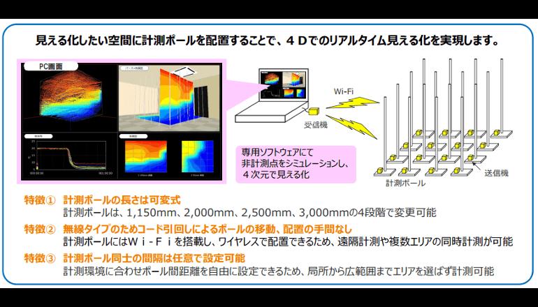 温度ムラや熱だまり箇所を特定する計測システム