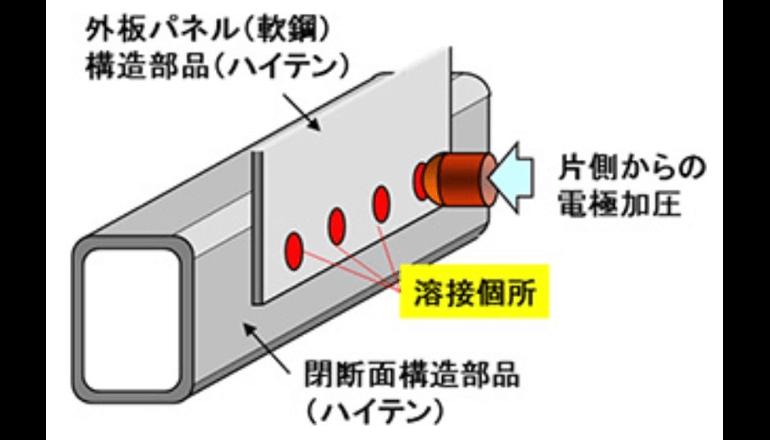 自動車車体組み立て用のスポット溶接技術を開発、JFEスチール