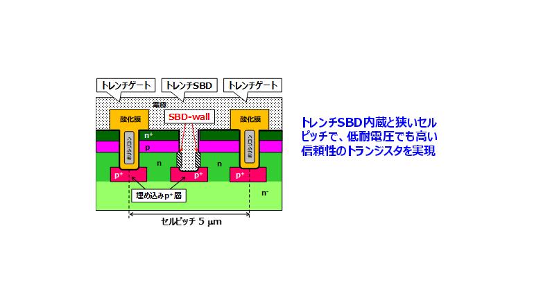HEV/EV向け、高耐圧パワーモジュール量産へ