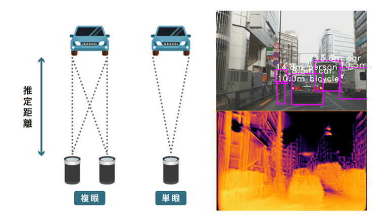 自動運転に応用可能な距離推定エンジンを発表
