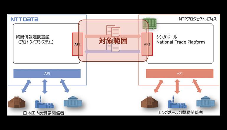 ブロックチェーン技術を活用した貿易プラットフォームの接続実験