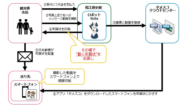 松江観光の思い出を語った動画が再生される「動く年賀状」
