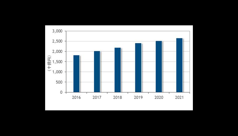 働き方改革におけるICT市場、2021年には2兆6,622億円規模に
