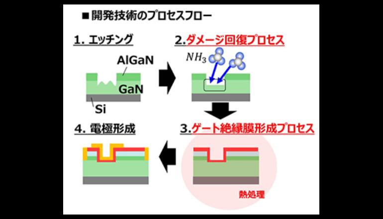 GaN-MOSFETの信頼性を向上するゲート絶縁膜プロセス技術を開発