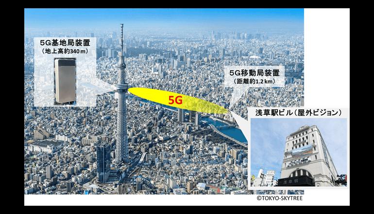 東京スカイツリー・浅草での5G長距離伝送に成功