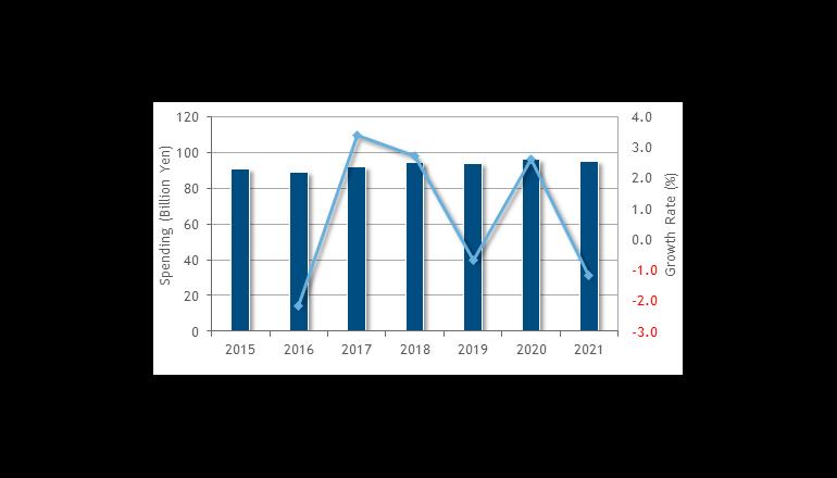国内データセンター向けネットワーク機器市場は低成長