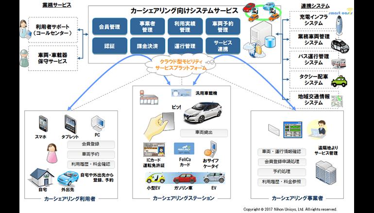 車のシェアリング、ITサービス基盤で未来へ加速