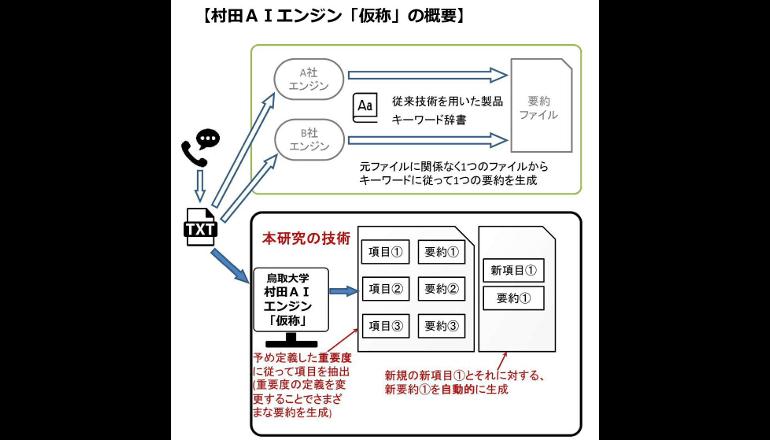 コールセンター用AIチャットボットを鳥取大学と共同開発
