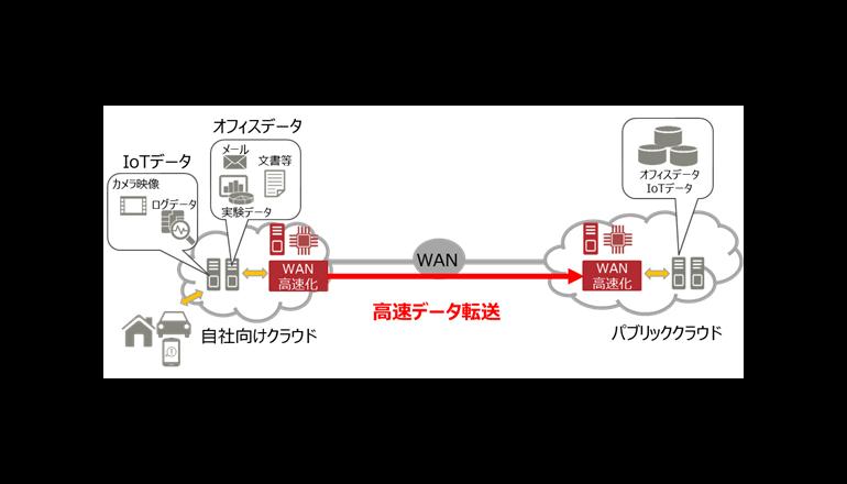 10Gbps回線で最大40Gbpsの実効転送速度を実現