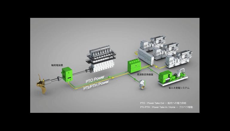 船舶向け省エネソリューションとなる発電システムを新提案