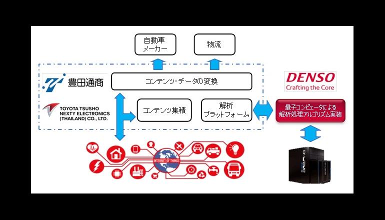 量子コンピュータ、交通系商用アプリへ展開