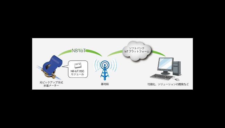 NB-IoTを利用した水道メーター向け無線自動検針の実証実験