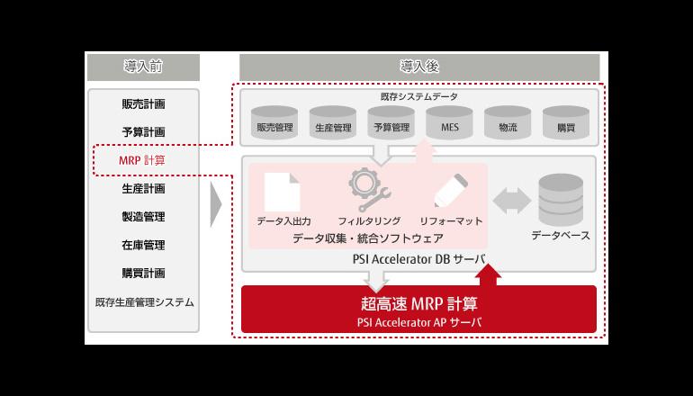 超高速MRP計算とものづくりデータの見える化で激しい需要変化に対応