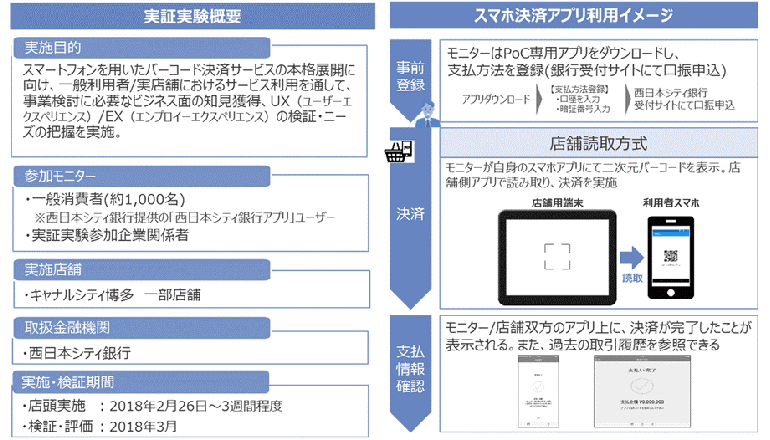 銀行口座を利用したスマホ決済サービスの実証実験、NTTデータら