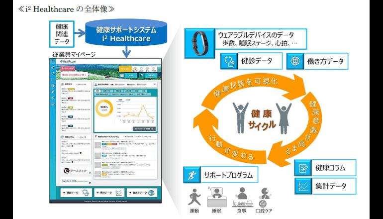 ウェアラブル端末を活用した健康サポートシステムを始動