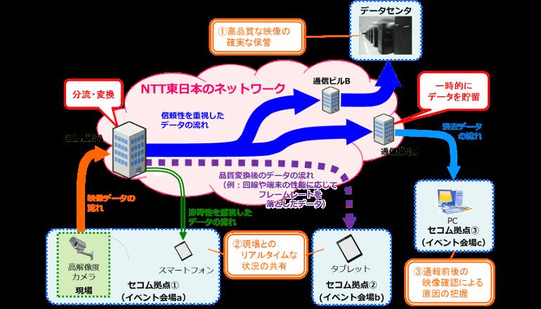 IoTサービスの利便性向上を目指し、ネットワークアシスト技術の実証実験を開始