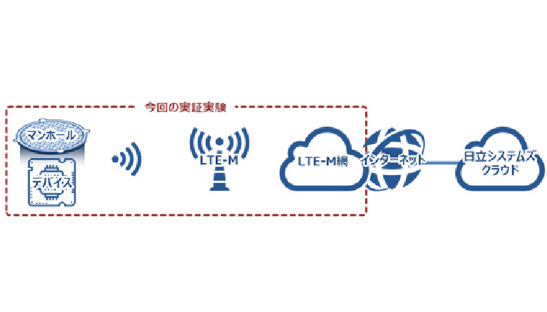 LTE-M活用により社会インフラ現場の進化を