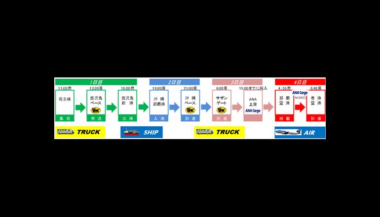 鹿児島県、県産品の輸出拡大に向けて新たな輸送スキームを構築