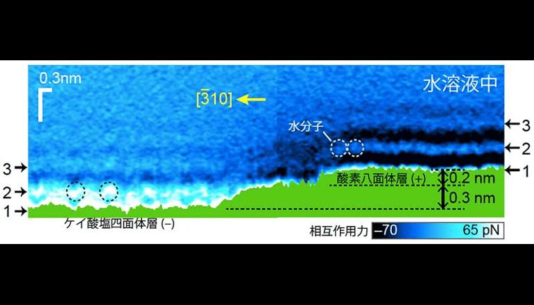 固体―液体界面での水分子分布を直接可視化、京都大学